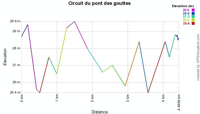 niveau d'élévation rando Saint-Avit-St-Nazaire