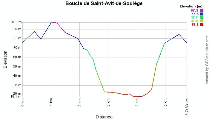 niveau élévation St-Avit-de-Soulège